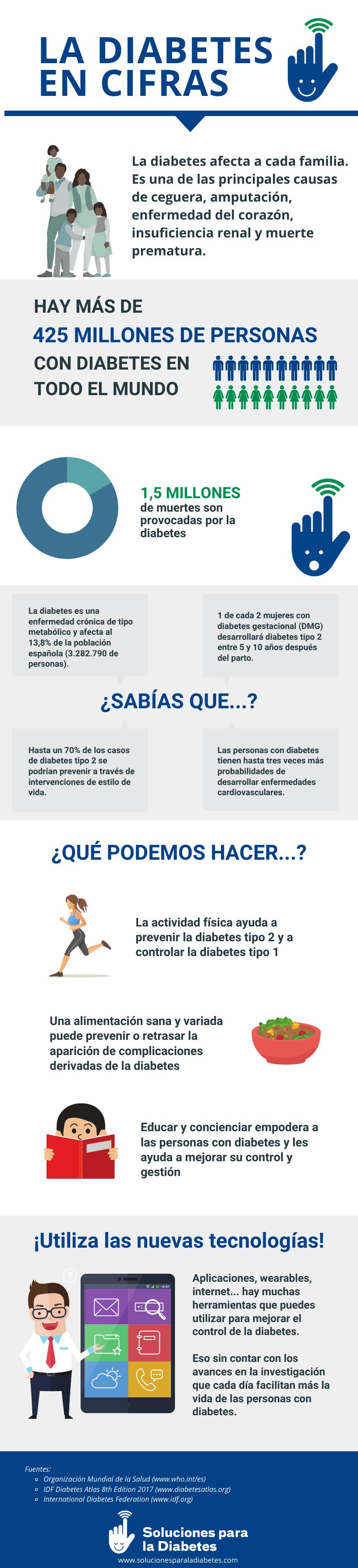 Infografía: La diabetes en cifras