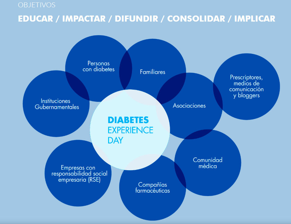 Los objetivos del Diabetes Experience Day