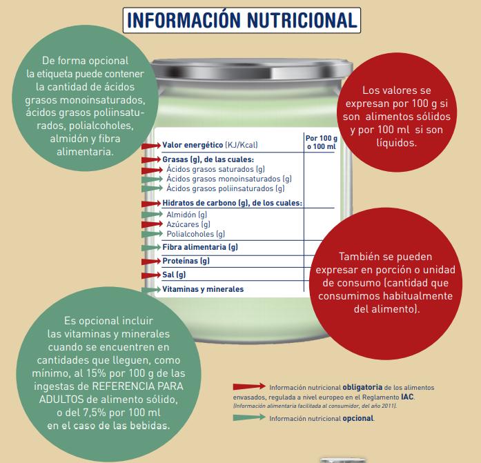 Información nutricional de una etiqueta