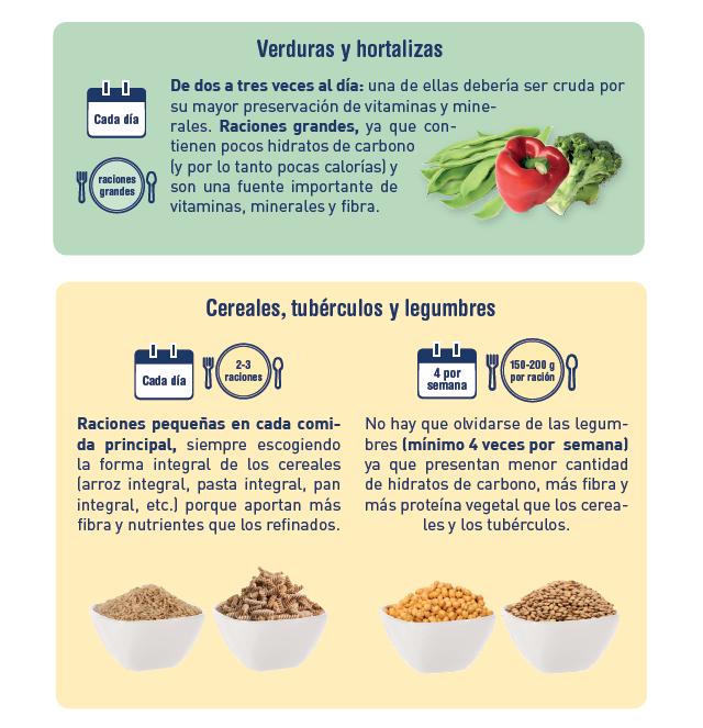 Recomendaciones generales sobre alimentación