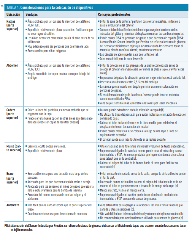 Tabelul de plasare a dispozitivului de diabet