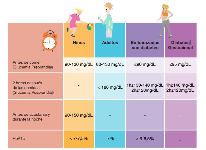 Tipos de pacientes con diabetes (-65 años)