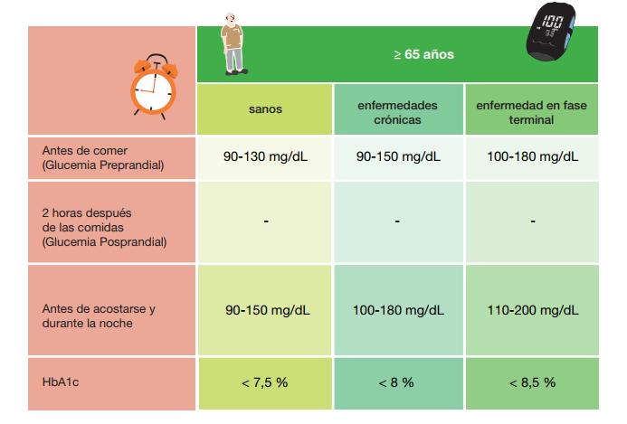 Tipos de pacientes con diabetes (+ 65 años)