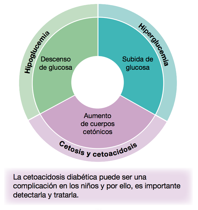 diabetes uk hechos y cifras